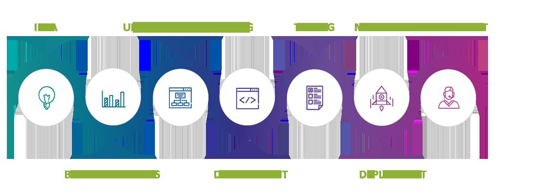 Software Development UK